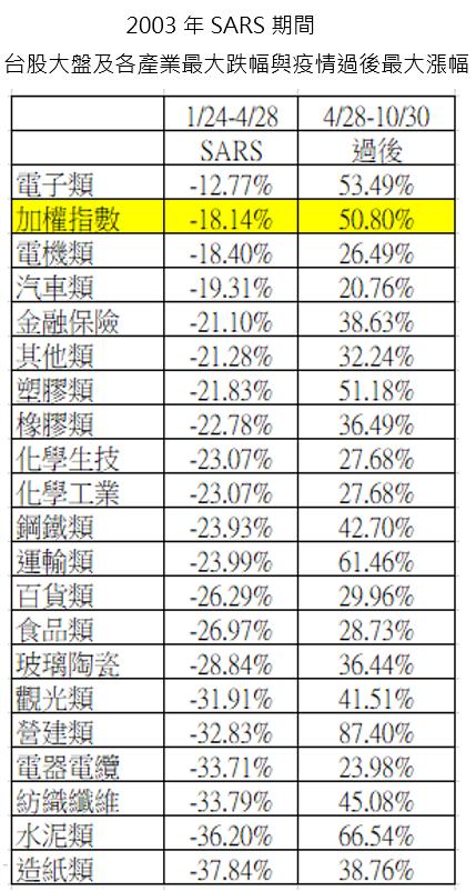 資料來源: 野村投信,資料日期: 2003/1/24~4/28 & 4/28~10/30