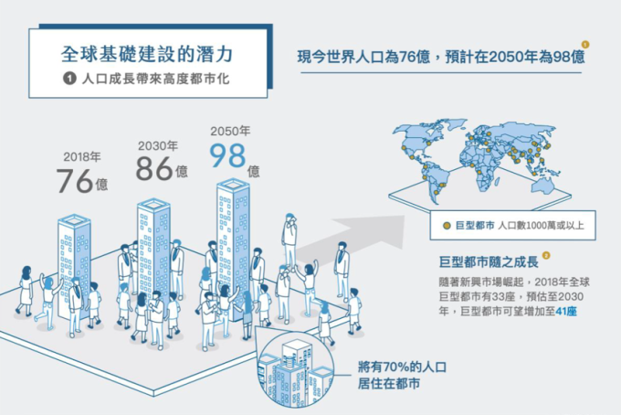 資料來源:1 聯合國世界人口展望報告(2017 年版),報告日期 2017 年 6 月 21 日。2 聯合國世界人口展望報告(2017 年版),報告日期 2017 年 6 月 21 日。及聯合國都市化發展展望報告(2014 年版) https://esa.un.org/unpd/wup/Maps/