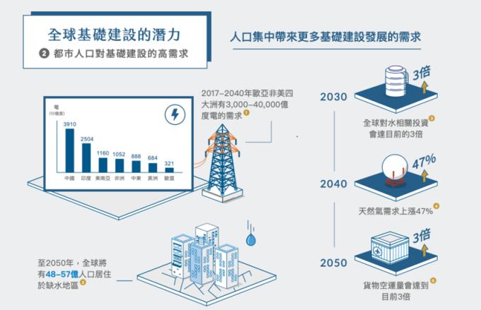 資料來源:1 國際能源署 (IEA) 全球能源展望 (2017 年版),2017 年 11 月 14 日。2 經濟合作暨發展組織 (OECD) 及聯合國全球水資源發展報告 (2018 年版),2018 年 3 月 31 日。3 經濟合作暨發展組織 (OECD) 及聯合國全球水資源發展報告 (2018 年版),2018 年 3 月 31 日。4 全球能源機構 (Global energy institute),2017 年 11 月 27 日。5 經濟合作暨發展組織 (OECD),2017 年 1 月 30 日。