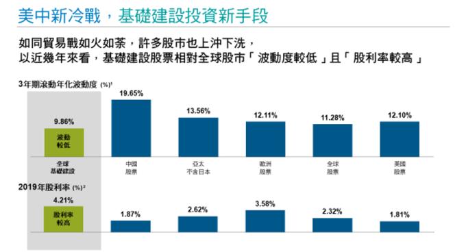 資料來源:1. 理柏,截至 2019 年 12 月 31 日。數據為三年期滾動年化標準差。 2. 彭博社,2020 年 1 月 13 日取得之資料。過往績效不保證未來結果。股利率不代表基金報酬率或配息率。 指數依據:全球基礎建設以 S&P Global Infrastructure Total Return Index、中國股票以 MSCI China Net Total Return USD Index、亞太不含日本股票以 MSCI AC Asia Pacific ex Japan Net Total Return USD Index、歐洲股票以 MSCI Europe Net Total Return EUR Index、全球股票以 MSCI World Net Total Return USD Index、美國股票 S&P500 Total Return Index 。