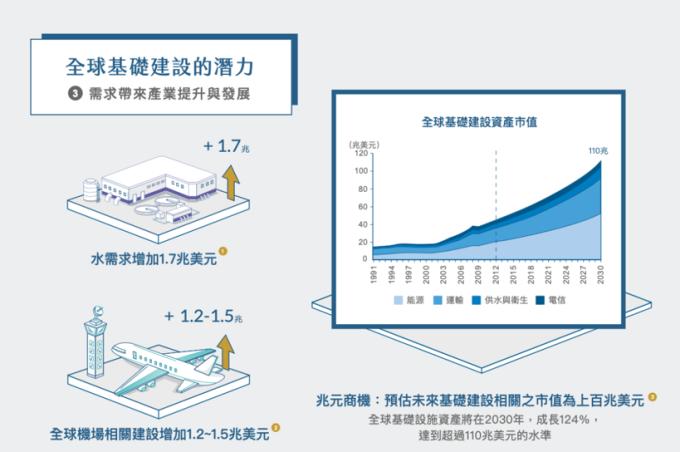 資料來源:1 經濟合作暨發展組織 (OECD) 及聯合國全球水資源發展報告 (2018 年版),2018 年 3 月 31 日。2 國際航空運輸協會 (IATA),2017 年 3 月 31 日。3 David Hale Global Economics (2014 年) 和 RARE。過往績效不保證未來結果。
