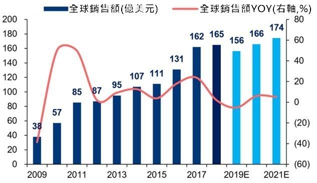 資料來源:IFR 2009年~2021年全球工業機器人銷售額及YOY