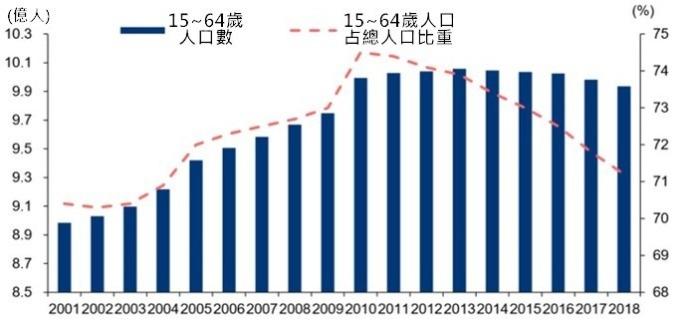 資料來源: 中國統計局