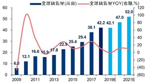 資料來源:IFR 2009年~2021年全球工業機器人銷售量及YOY