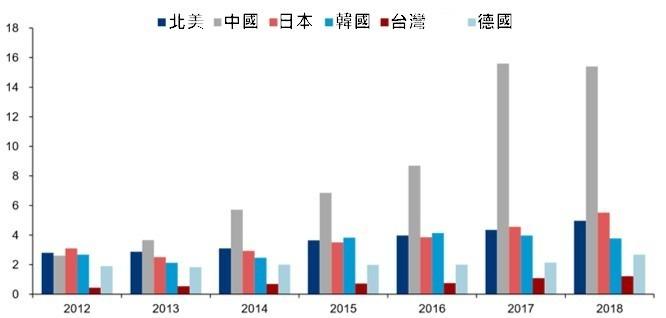 資料來源: IFR ,2014 年至 2018 年主要工業機器人市場的銷售量對比