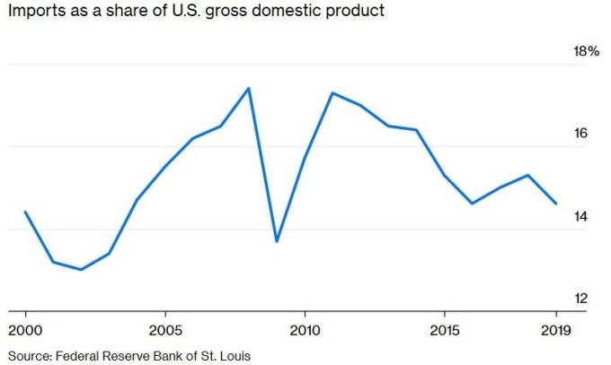 美國進口額占 GDP 比重 (圖:Bloomberg)