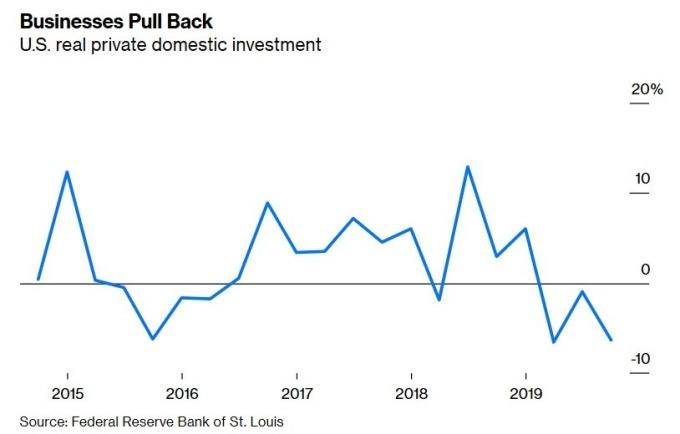 美國國內私人投資 (圖:Bloomberg)