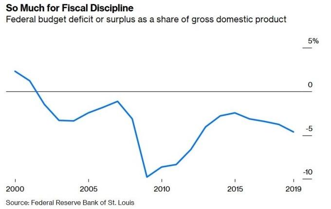美國財政赤字占 GDP 比重 (圖:Bloomberg)