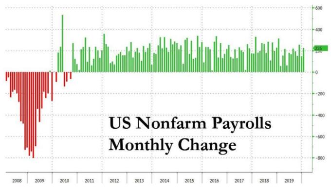 美國 1 月非農新增就業數據 (圖:Zerohedge)