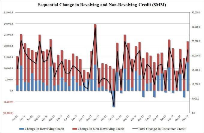 美國債務變化 (圖表取自 Zero Hedge)