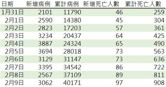 資料來源: 中國國家衛生健康委員會官方網站