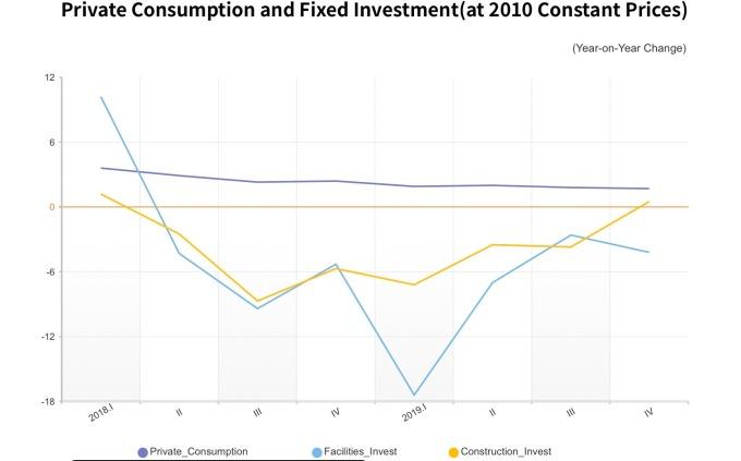 民間消費支出恐面臨下行壓力 (圖片:KDI)