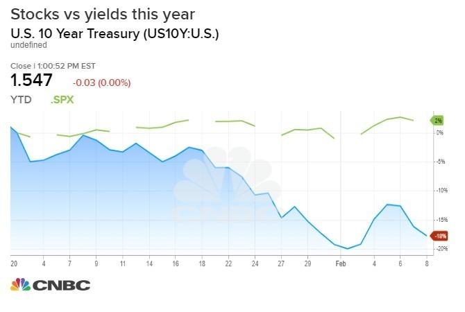 股債表現對比 (圖表取自 CNBC)