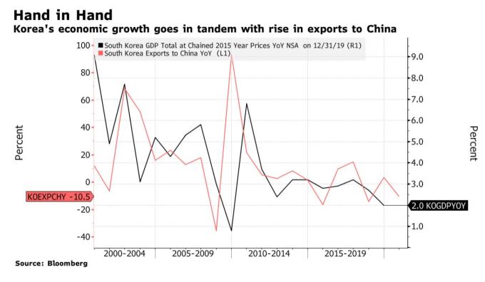 南韓經濟增長與與對中國出口具有高度相關 (圖:彭博)
