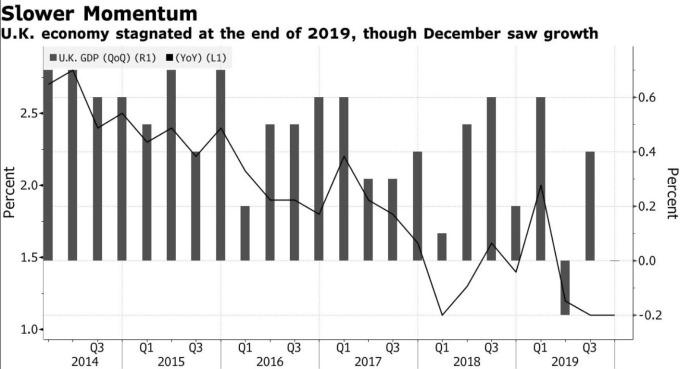 英國 GDP 增長率 (圖:Bloomberg)