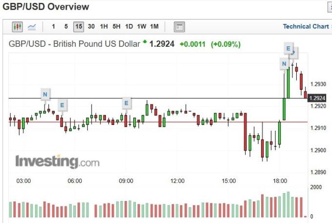 英鎊兌美元匯價 15 分鐘 k 線圖