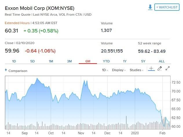 埃克森美孚過去半年來股價走勢