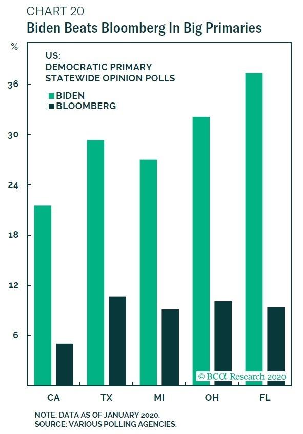 拜登在關鍵州上,民調遠勝彭博 圖片:BCA