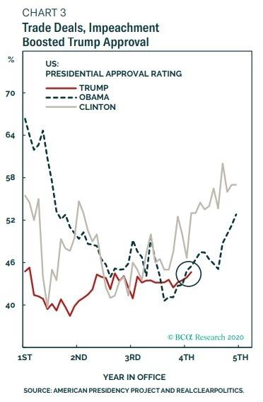 紅:川普支持率 虛線:同期歐巴馬支持率 咖啡色線:同期柯林頓支持率 圖片:BCA