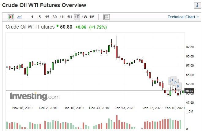 紐約輕原油日線走勢圖 圖片:investing.com