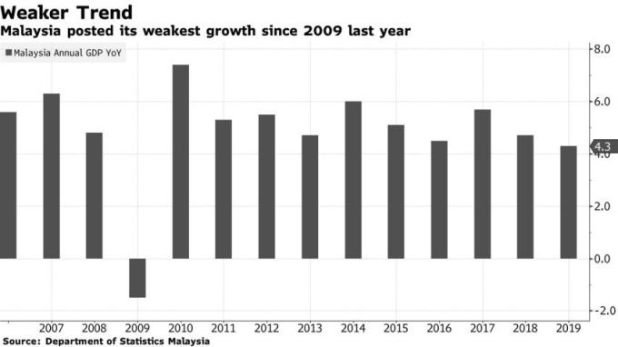 馬來西亞去年經濟成長率創下近十年來新低。(來源:新浪財經)