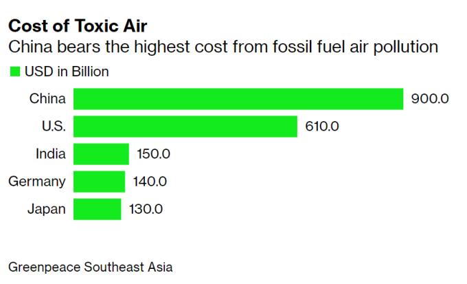 空氣汙染對各國造成的經濟成本 (圖片:彭博社)