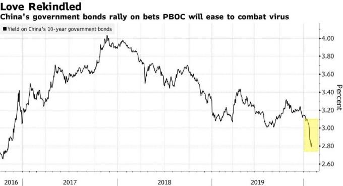 中國 10 年期公債殖利率 (圖:Bloomberg)