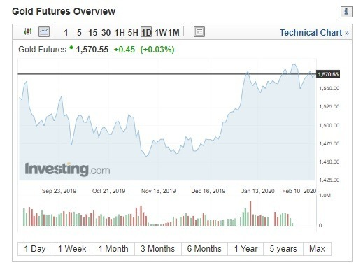 國際金價過去半年來走勢圖。