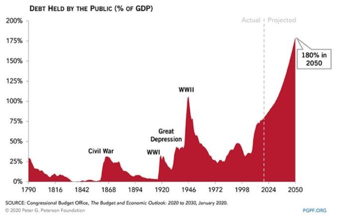 美國國債占美國 GDP 的比重 (圖片:zerohedge)
