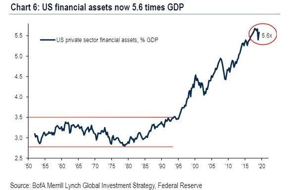目前美股總市值佔美國 GDP 的 5.6 倍。(圖片:zerohedge)