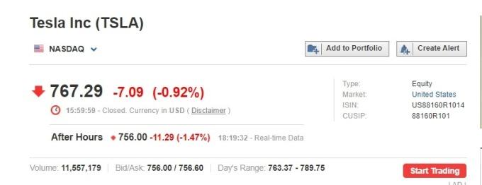 特斯拉盤後股價應聲下滑近 1.5% (圖片:investing)