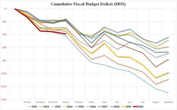 美近年各月預算赤字增加情況(圖表取自Zero Hedge)