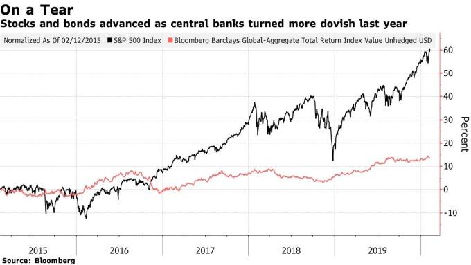 黑:S&P500 紅:彭博巴克萊全球債券總回報指數 圖片:Bloomberg