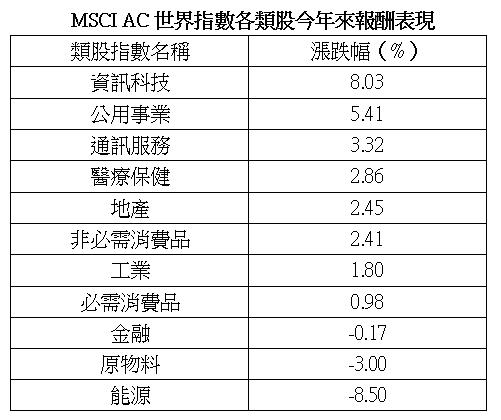 資料來源:彭博,統計至 2020/2/11