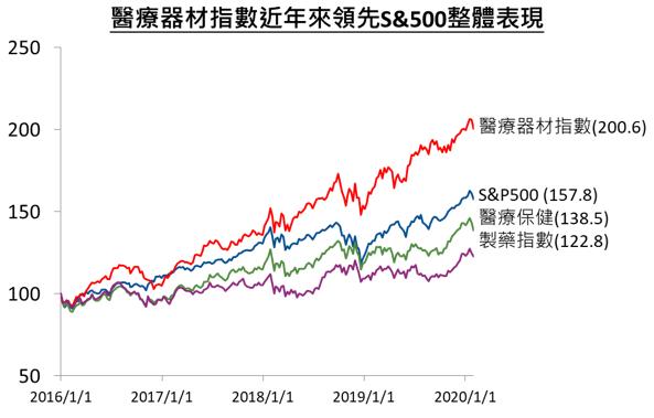 資料來源:Bloomberg,統計期間 2016/1/1~2020/1/31,以 2016/1/1 為 100 標準化