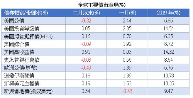 資料來源: 彭博資訊,未特別標示者為彭博巴克萊債券指數及美元計價,統計至 2020/2/11。