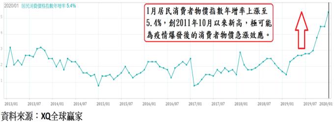 圖、中國居民消費價格指數年增率走勢圖