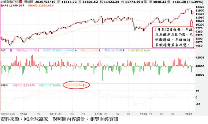 圖、台股周 K 線與外資買賣超及年線乖離率走勢圖