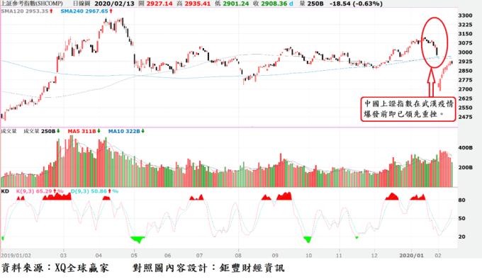 圖、中國上證指數日 K 線圖 (資料日期至 2/13 日午盤)