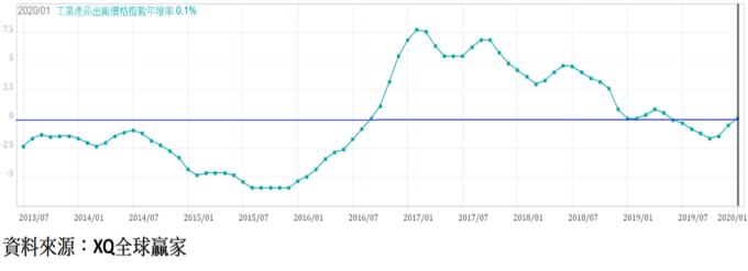 圖、中國工業產品出廠價格年增率走勢圖