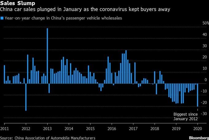 中國汽車銷量年增率 圖片:Bloomberg
