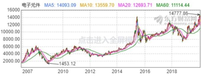 資料來源: 東方財富網, 電子元件股價週線走勢