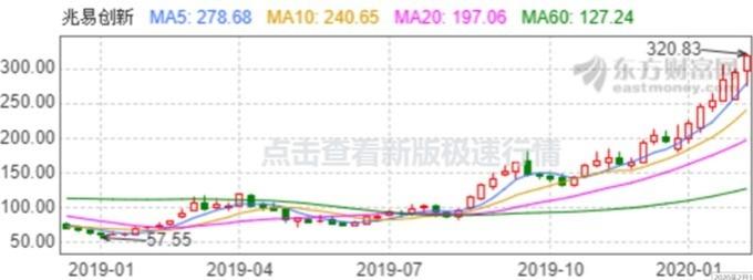 資料來源: 東方財富網, 兆易創新股價週線走勢