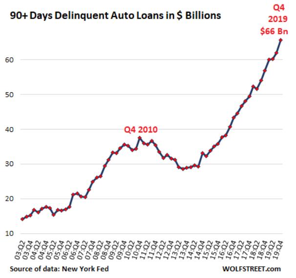 截至 2019 年第四季為止,就汽車貸款欠款達 90 天以上額度已達 660 億美元。(圖: Wolf Street)