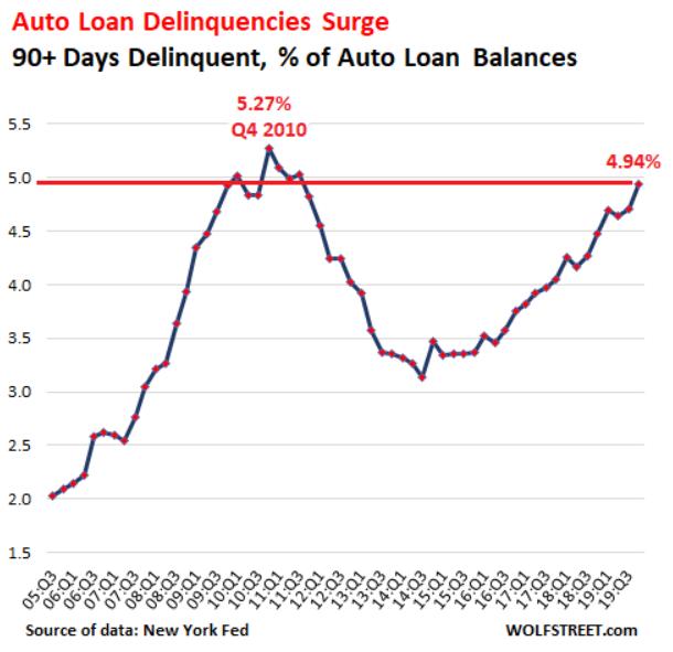 汽車貸款以及汽車月租款項總欠款中,欠款 90 天以上次級貸方比例已近 9 年水準。(圖: Wolf Street)