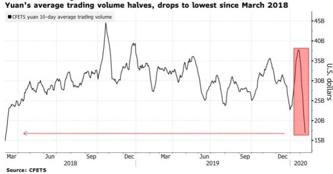 人民幣外匯交易量大減,來到 2018 年三月新低。(來源:Bloomberg)