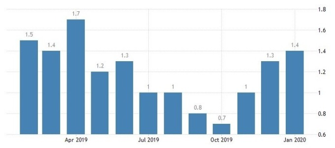 歐元區通膨增長率 (圖:Trading Economics)