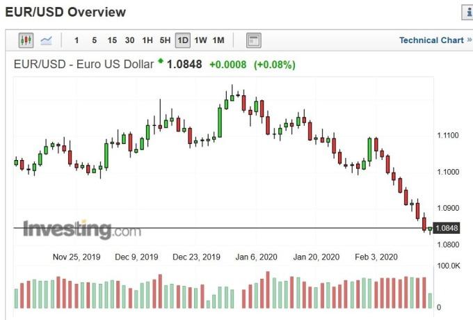 歐元兌美元匯價日 k 線圖