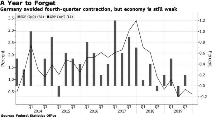 德國 GDP 增長率 (圖:Bloomberg)