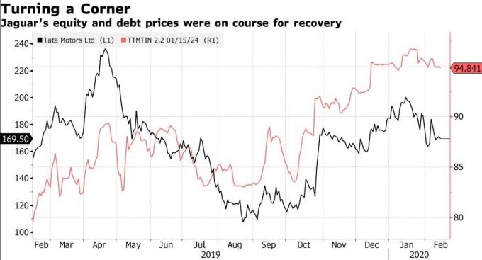 捷豹路虎母公司印度塔塔汽車股價及債券價格 (圖:Bloomberg)